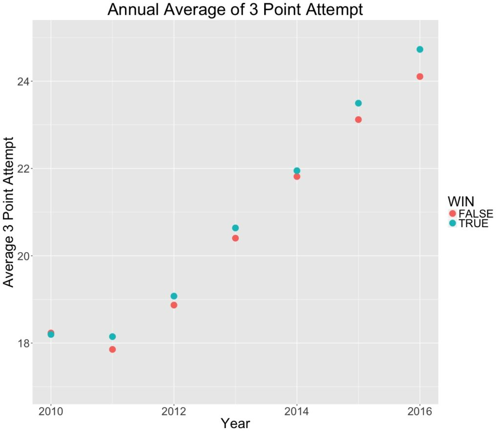 Annual Average of 3 Point Attempt