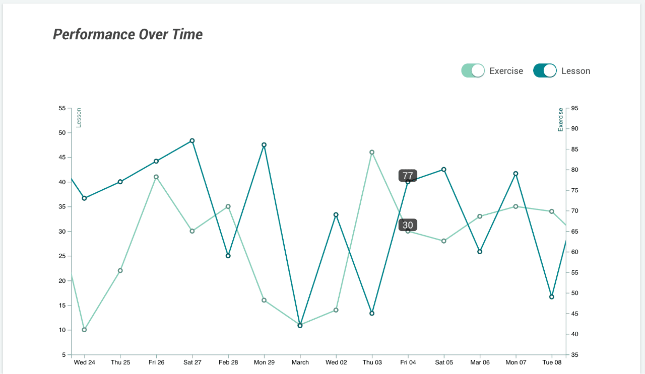 performance Over Time