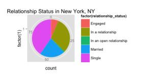 Pie Chart - New York, NY
