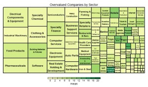 Overvalued Companies by Sector