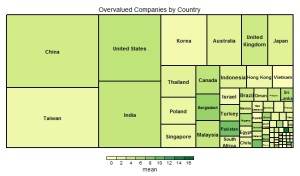 overvalued by country
