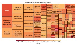 undervalued by sector
