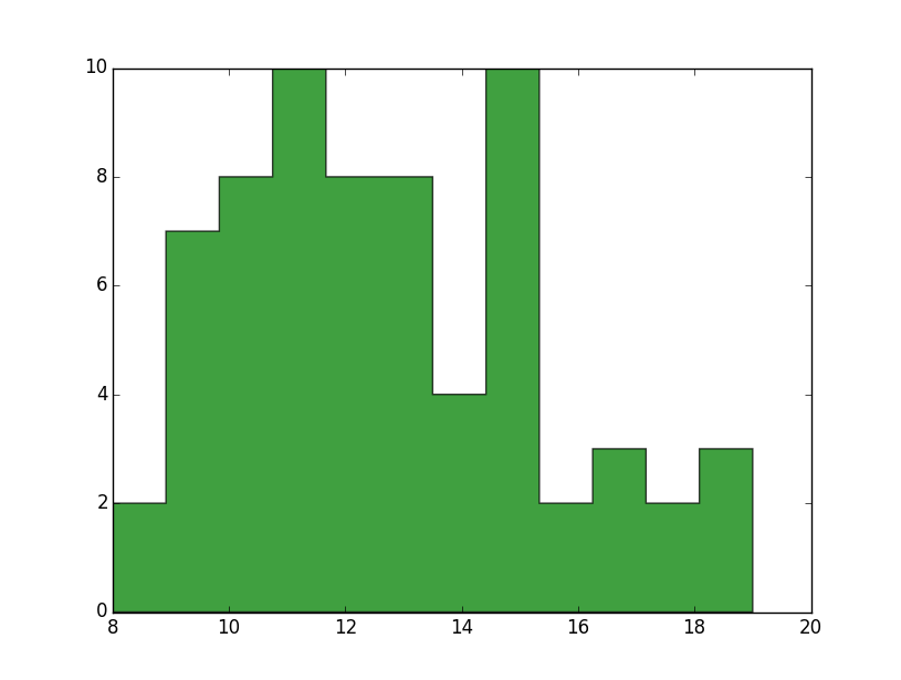 Pay Rate Range Histogram