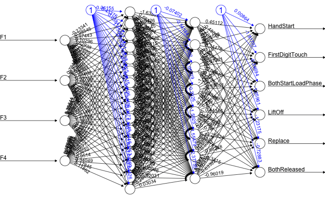 Figure 3. Example neural net with 4 inputs, 6 outputs and 2 hidden layers. Bias is in blue.