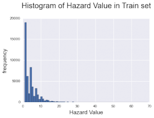 histo of hazard rate